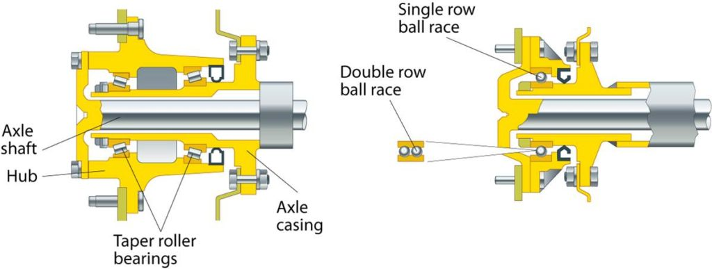 fully-floating-three-quarter-floating-axle